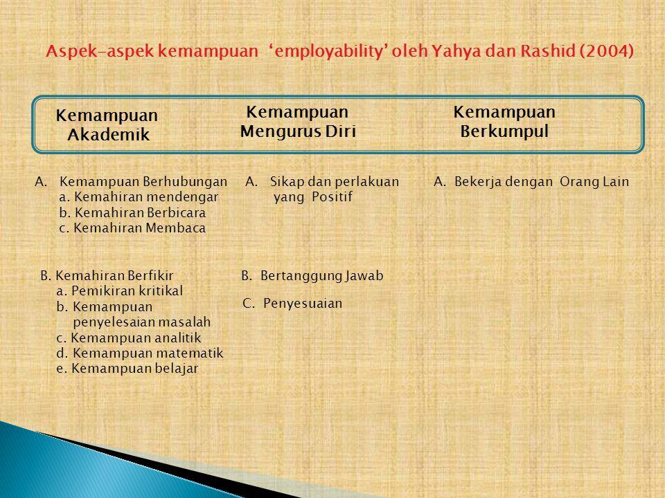 Aspek-aspek kemampuan 'employability' oleh Yahya dan Rashid (2004) Kemampuan Akademik Kemampuan Mengurus Diri Kemampuan Berkumpul A.Kemampuan Berhubungan a.