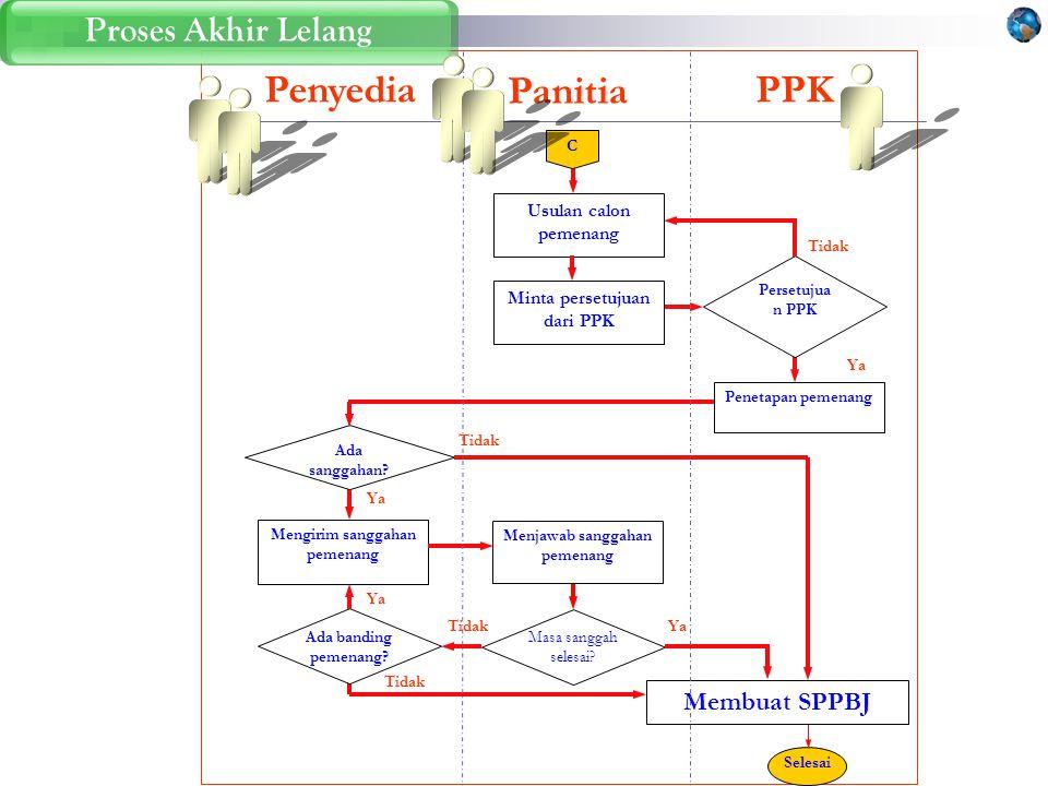 Proses Panitia Meminta Persetujuan (Hasil Seluruh Evaluasi)Proses PPK Memberikan Persetujuan (Hasil Evaluasi)