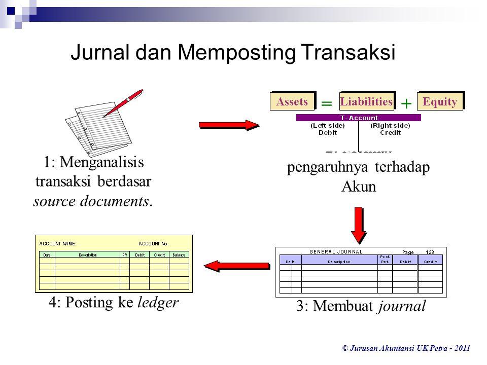 © Jurusan Akuntansi UK Petra - 2011 Jurnal dan Memposting Transaksi 1: Menganalisis transaksi berdasar source documents. Liabilities Equity Assets =+