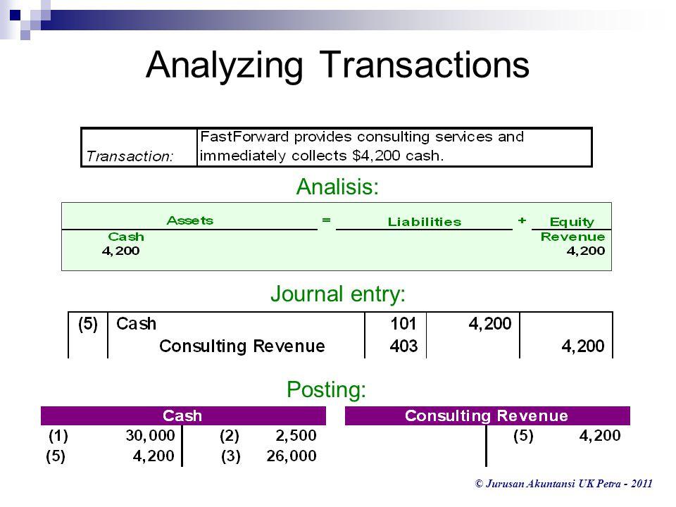 © Jurusan Akuntansi UK Petra - 2011 Analyzing Transactions Analisis: Journal entry: 403 101 Posting:
