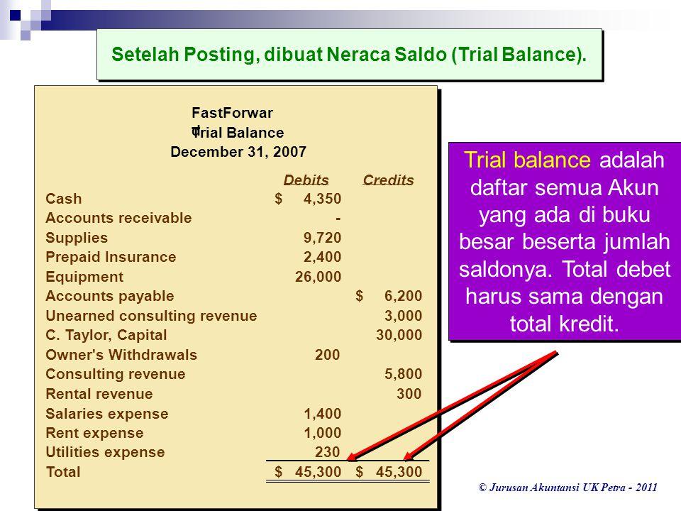 © Jurusan Akuntansi UK Petra - 2011 Setelah Posting, dibuat Neraca Saldo (Trial Balance). DebitsCredits Cash4,350$ Accounts receivable- Supplies9,720
