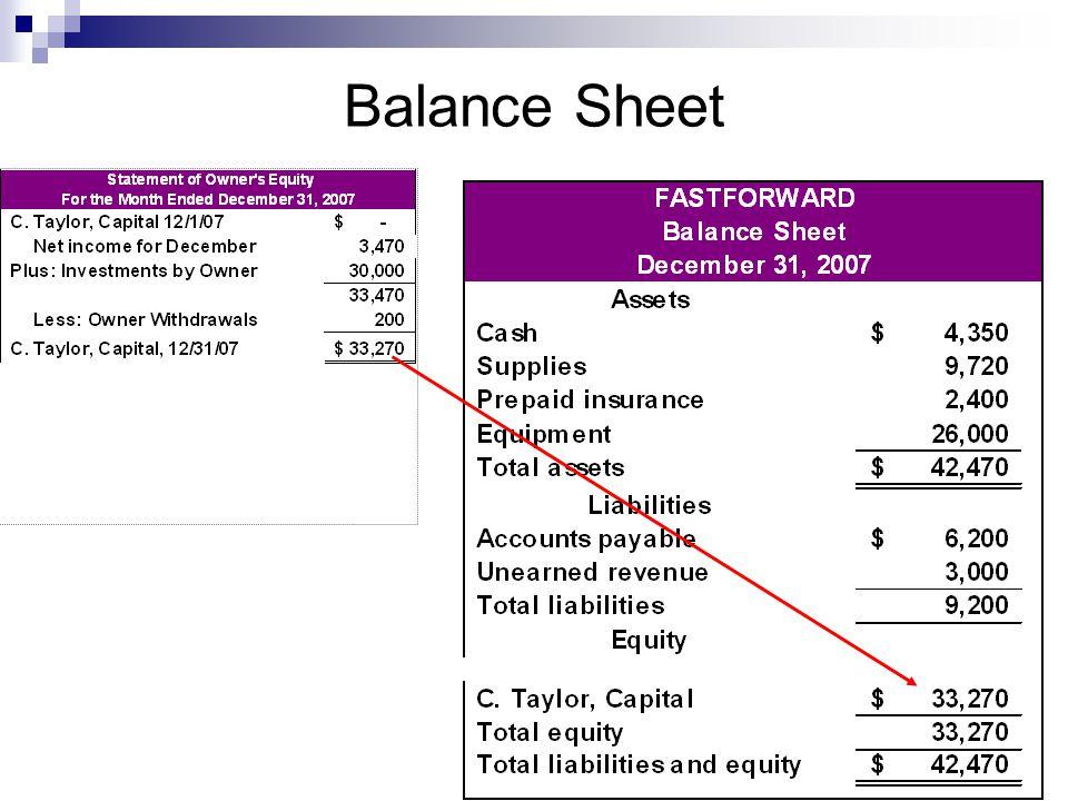 © Jurusan Akuntansi UK Petra - 2011 Balance Sheet