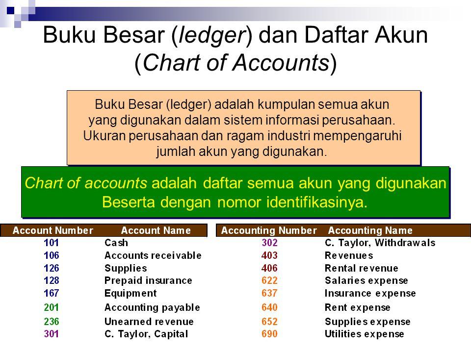 © Jurusan Akuntansi UK Petra - 2011 Buku Besar (ledger) dan Daftar Akun (Chart of Accounts) Buku Besar (ledger) adalah kumpulan semua akun yang digunakan dalam sistem informasi perusahaan.