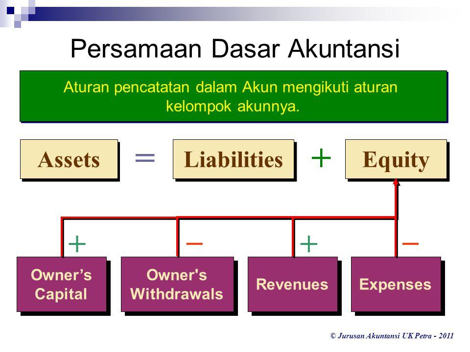 © Jurusan Akuntansi UK Petra - 2011 Liabilities Equity Assets =+ Persamaan Dasar Akuntansi Owner's Capital Owner's Capital Owner s Withdrawals Revenues Expenses ++ –– Aturan pencatatan dalam Akun mengikuti aturan kelompok akunnya.