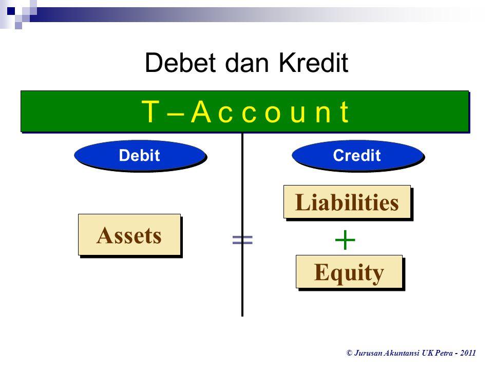 © Jurusan Akuntansi UK Petra - 2011 Liabilities Equity Assets =+ Double-Entry Accounting Debit Credit ASSETS + - LIABILITIES - + EQUITIES - +