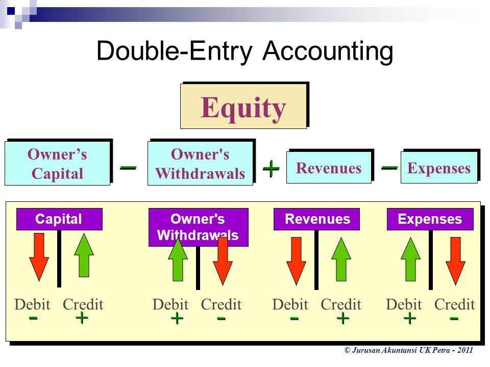 © Jurusan Akuntansi UK Petra - 2011 Revenues Expenses Owner's Capital Owner's Capital Owner's Withdrawals _ _ + + _ _ Debit Credit Capital - + Debit C