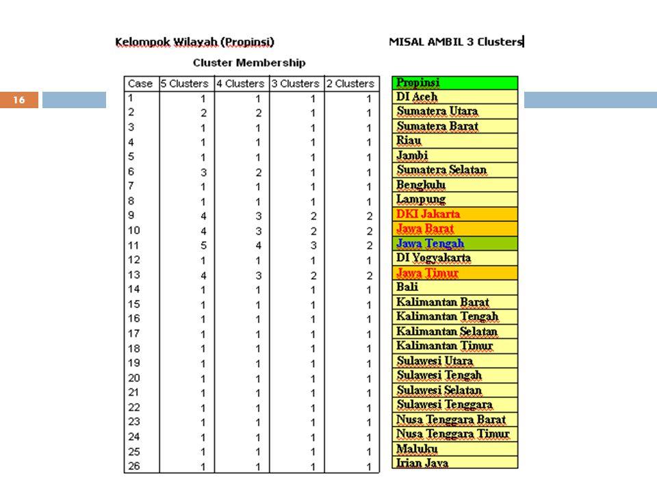 15 Contoh: Pengelompokan Propinsi di Indonesia Berdasarkan PDRB Ambil 3 Kelompok