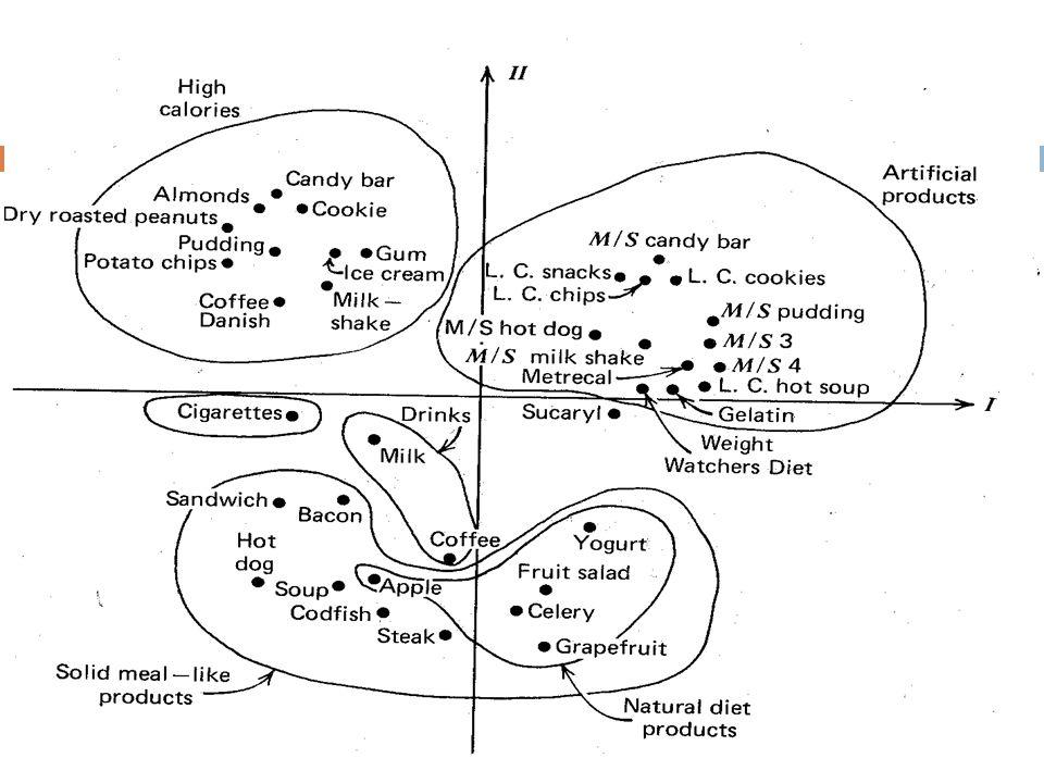 Contoh Multidimensional Scaling Skala Multidimensi: