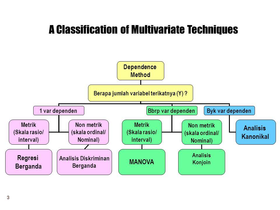 3 A Classification of Multivariate Techniques Dependence Method Berapa jumlah variabel terikatnya (Y) .