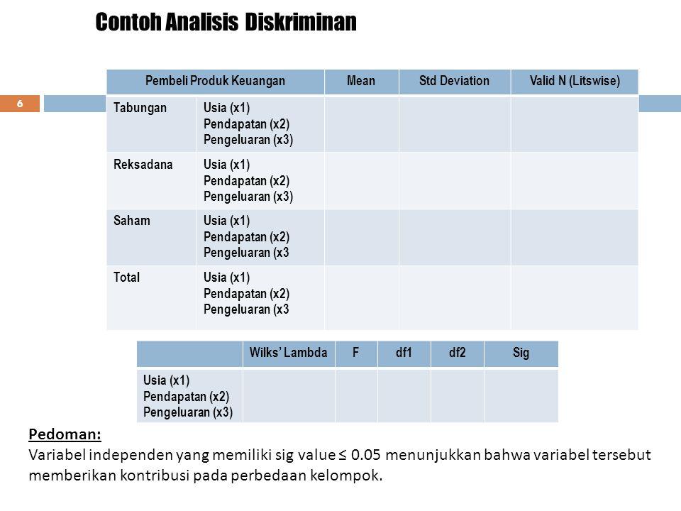 Contoh Analisis Diskriminan 6 Pembeli Produk KeuanganMeanStd DeviationValid N (Litswise) TabunganUsia (x1) Pendapatan (x2) Pengeluaran (x3) ReksadanaUsia (x1) Pendapatan (x2) Pengeluaran (x3) SahamUsia (x1) Pendapatan (x2) Pengeluaran (x3 TotalUsia (x1) Pendapatan (x2) Pengeluaran (x3 Wilks' LambdaFdf1df2Sig Usia (x1) Pendapatan (x2) Pengeluaran (x3) Pedoman: Variabel independen yang memiliki sig value ≤ 0.05 menunjukkan bahwa variabel tersebut memberikan kontribusi pada perbedaan kelompok.