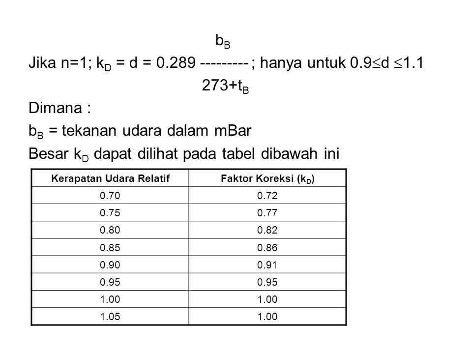 b B Jika n=1; k D = d = 0.289 --------- ; hanya untuk 0.9  d  1.1 273+t B Dimana : b B = tekanan udara dalam mBar Besar k D dapat dilihat pada tabel