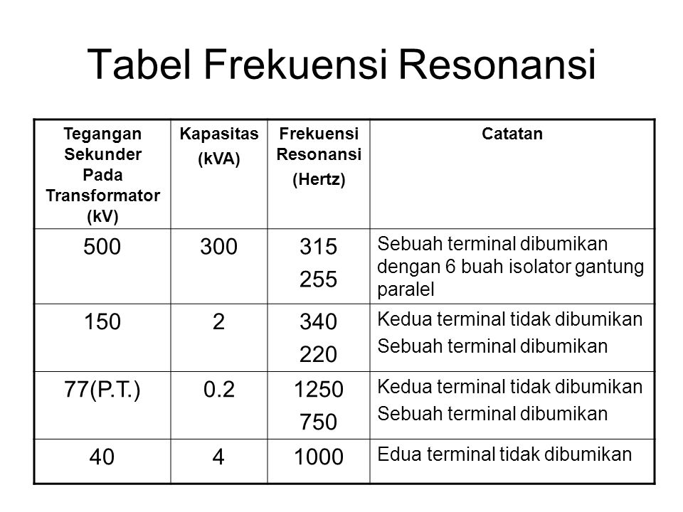 Tabel Frekuensi Resonansi Tegangan Sekunder Pada Transformator (kV) Kapasitas (kVA) Frekuensi Resonansi (Hertz) Catatan 500300315 255 Sebuah terminal
