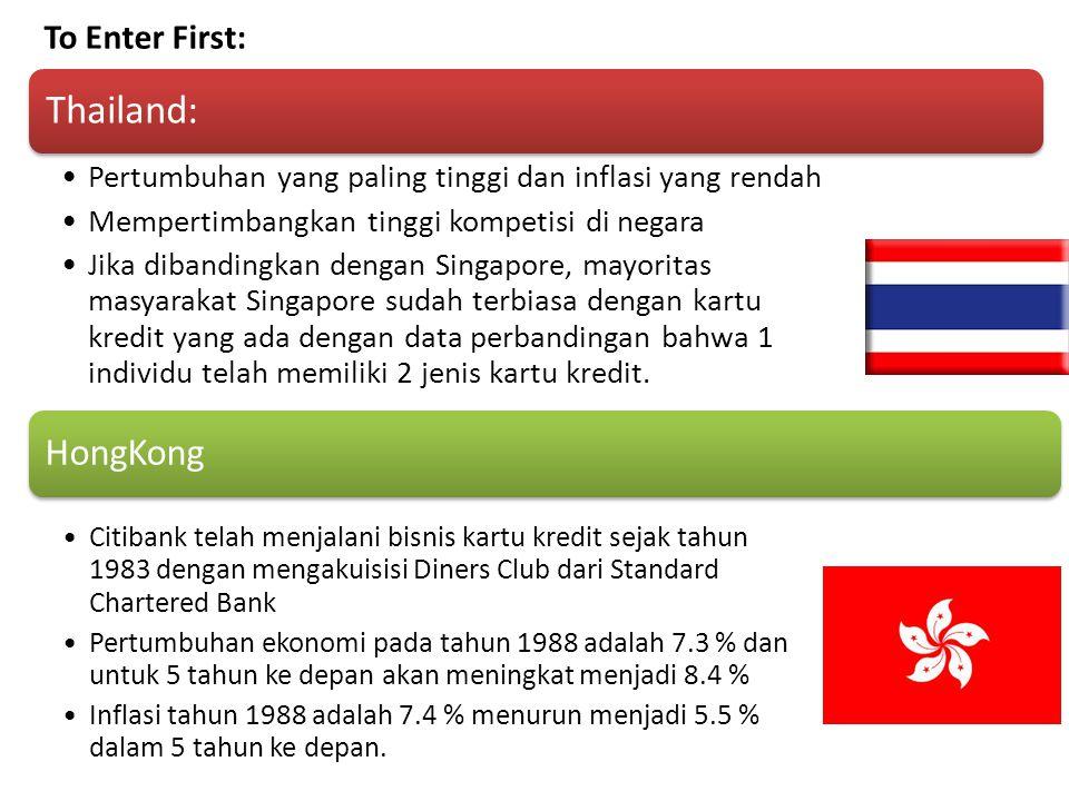HongKong Citibank telah menjalani bisnis kartu kredit sejak tahun 1983 dengan mengakuisisi Diners Club dari Standard Chartered Bank Pertumbuhan ekonomi pada tahun 1988 adalah 7.3 % dan untuk 5 tahun ke depan akan meningkat menjadi 8.4 % Inflasi tahun 1988 adalah 7.4 % menurun menjadi 5.5 % dalam 5 tahun ke depan.