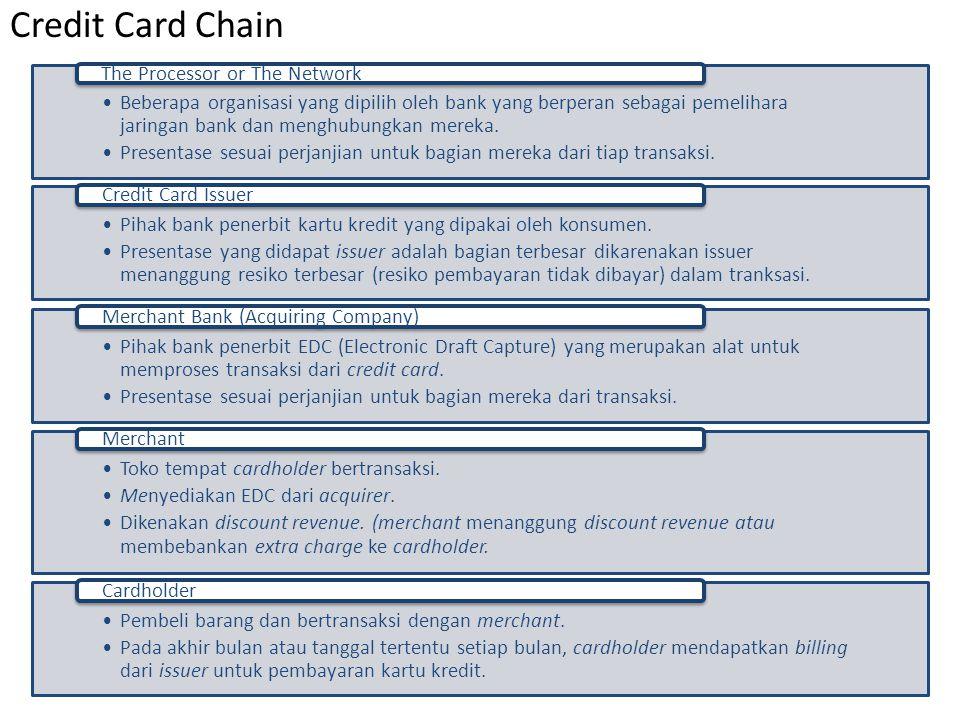 Singapuraabove 2500012500-250006000-125002000-6000<2000 % of Population5% 10%25%55% % of Card30%70%0% # of People 135.000 270.000 675.000 1.485.000 # of Card 189.000 441.000 - - - Card Per Capita1,4003,2670,000 Population 2.700.000 # of Credit Cards 630.000