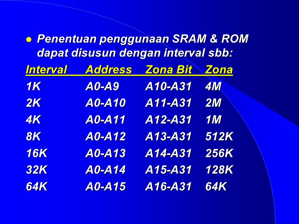 l Penentuan penggunaan SRAM & ROM dapat disusun dengan interval sbb: IntervalAddressZona BitZona 1KA0-A9A10-A314M 2KA0-A10A11-A312M 4KA0-A11A12-A311M 8KA0-A12A13-A31512K 16KA0-A13A14-A31256K 32KA0-A14A15-A31128K 64KA0-A15A16-A3164K