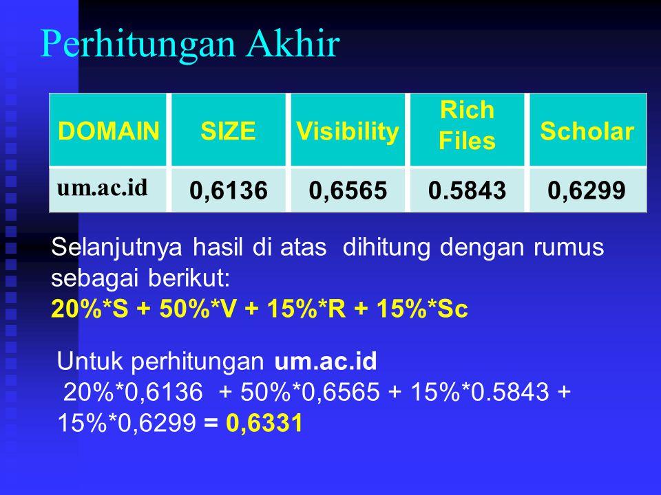 Perhitungan Akhir DOMAINSIZEVisibility Rich Files Scholar um.ac.id 0,61360,65650.58430,6299 Selanjutnya hasil di atas dihitung dengan rumus sebagai be