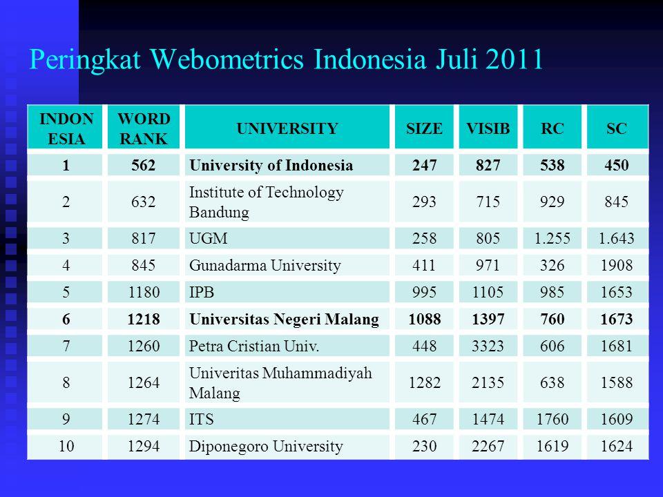 Peringkat Webometrics Indonesia Juli 2011 INDON ESIA WORD RANK UNIVERSITYSIZEVISIBRCSC 1562University of Indonesia247827538450 2632 Institute of Techn