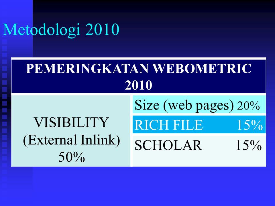 Metodologi 2010 PEMERINGKATAN WEBOMETRIC 2010 VISIBILITY (External Inlink) 50% Size (web pages) 20% RICH FILE 15% SCHOLAR 15%