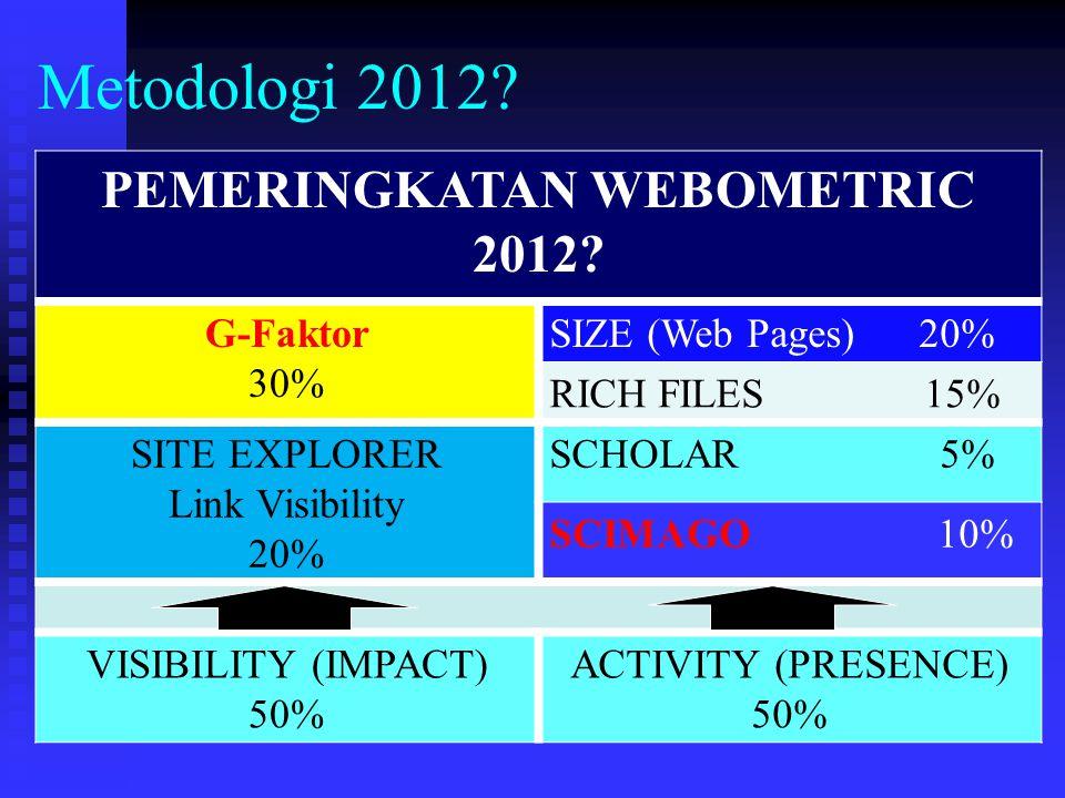 Metodologi 2012? PEMERINGKATAN WEBOMETRIC 2012? G-Faktor 30% SIZE (Web Pages) 20% RICH FILES 15% SITE EXPLORER Link Visibility 20% SCHOLAR 5% SCIMAGO