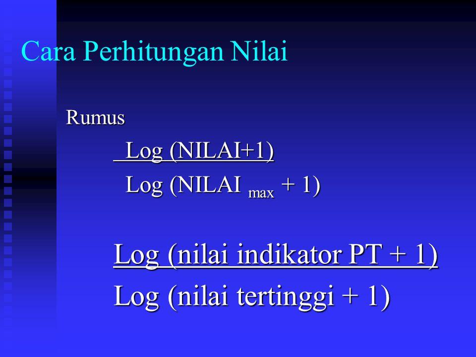Cara Perhitungan Nilai Rumus Log (NILAI+1) Log (NILAI+1) Log (NILAI max + 1) Log (nilai indikator PT + 1) Log (nilai tertinggi + 1)