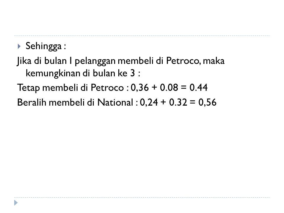  Sehingga : Jika di bulan I pelanggan membeli di Petroco, maka kemungkinan di bulan ke 3 : Tetap membeli di Petroco : 0,36 + 0.08 = 0.44 Beralih memb