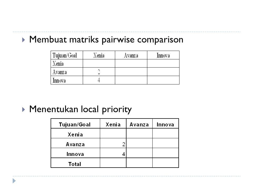  Membuat matriks pairwise comparison  Menentukan local priority