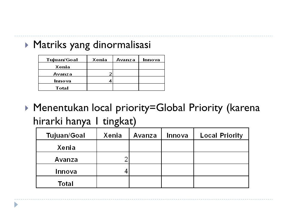  Matriks yang dinormalisasi  Menentukan local priority=Global Priority (karena hirarki hanya 1 tingkat)