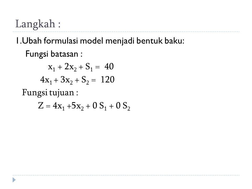Langkah : 1.Ubah formulasi model menjadi bentuk baku: Fungsi batasan : x 1 + 2x 2 + S 1 = 40 4x 1 + 3x 2 + S 2 = 120 Fungsi tujuan : Z = 4x 1 +5x 2 +
