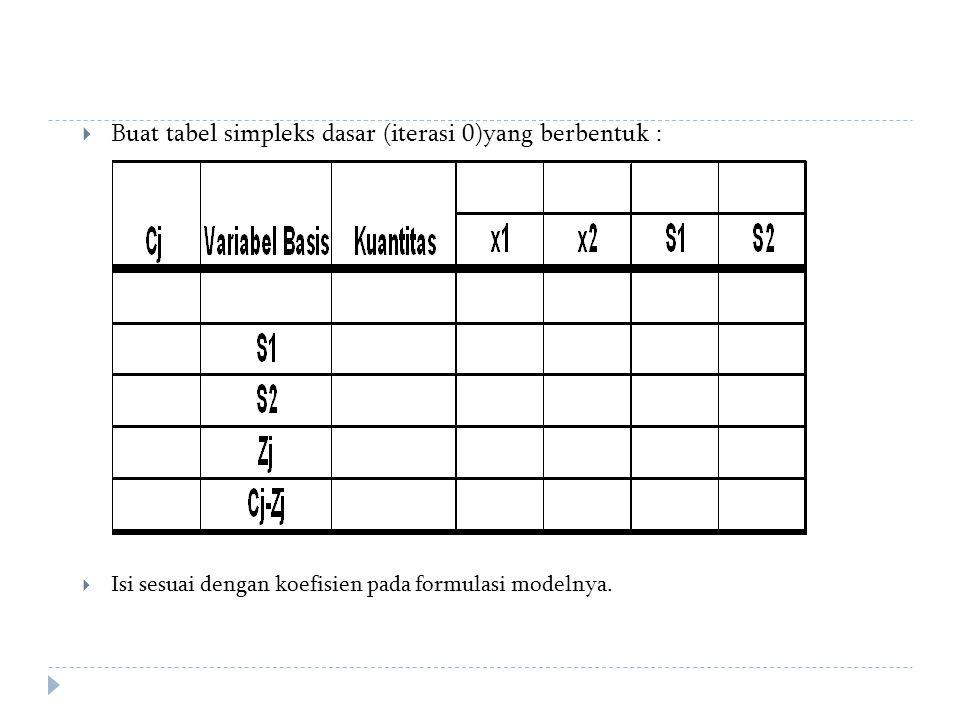  Buat tabel simpleks dasar (iterasi 0)yang berbentuk :  Isi sesuai dengan koefisien pada formulasi modelnya.