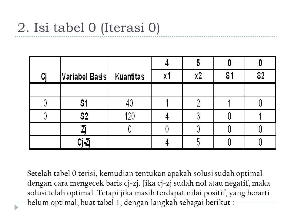 2. Isi tabel 0 (Iterasi 0) Setelah tabel 0 terisi, kemudian tentukan apakah solusi sudah optimal dengan cara mengecek baris cj-zj. Jika cj-zj sudah no
