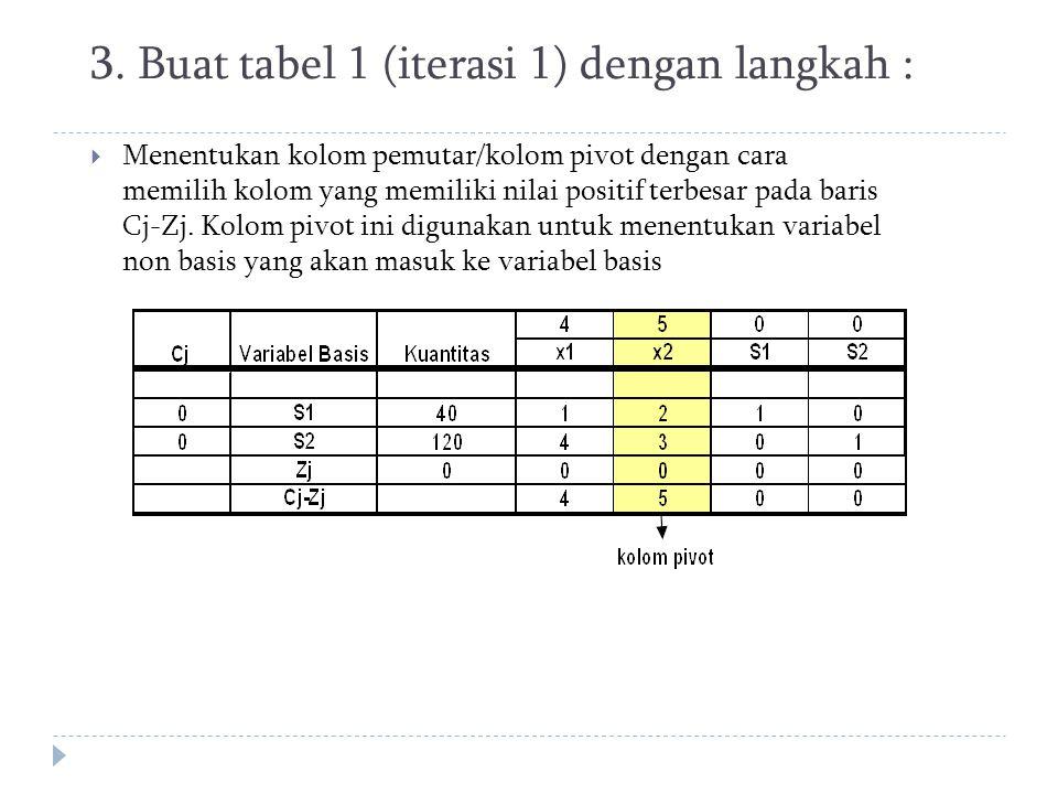3. Buat tabel 1 (iterasi 1) dengan langkah :  Menentukan kolom pemutar/kolom pivot dengan cara memilih kolom yang memiliki nilai positif terbesar pad