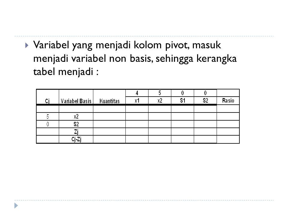  Variabel yang menjadi kolom pivot, masuk menjadi variabel non basis, sehingga kerangka tabel menjadi :