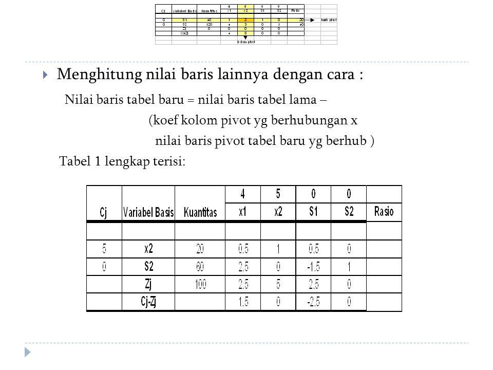  Menghitung nilai baris lainnya dengan cara : Nilai baris tabel baru = nilai baris tabel lama – (koef kolom pivot yg berhubungan x nilai baris pivot