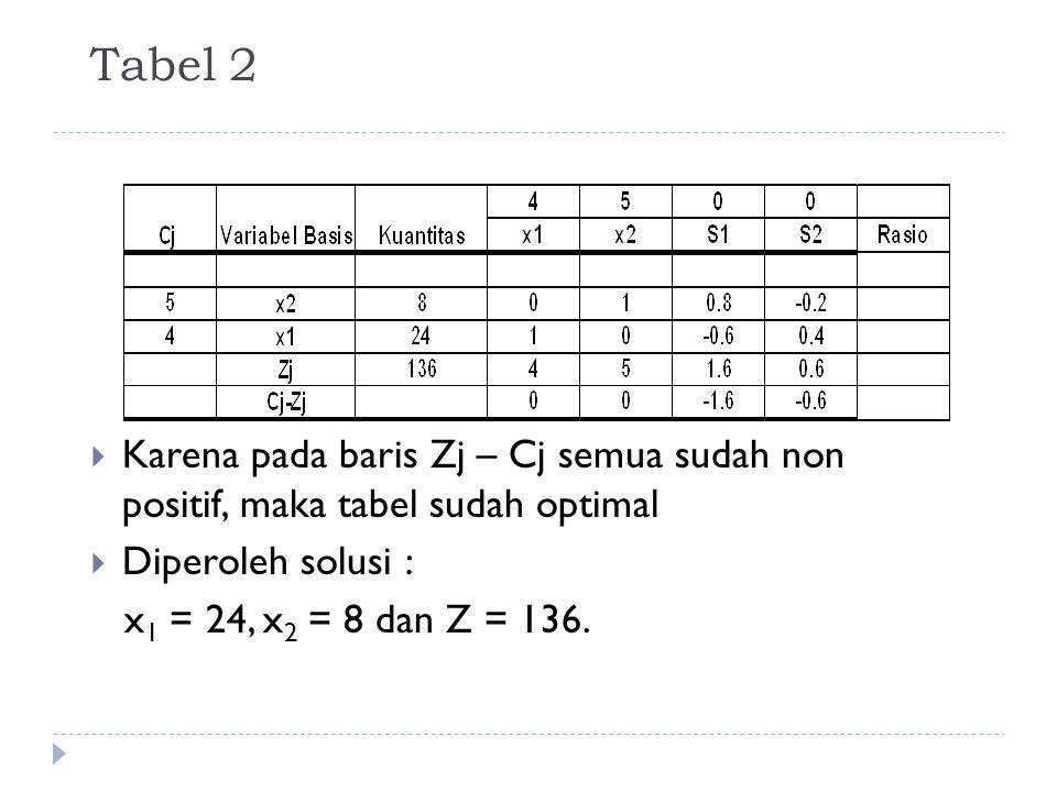 Tabel 2  Karena pada baris Zj – Cj semua sudah non positif, maka tabel sudah optimal  Diperoleh solusi : x 1 = 24, x 2 = 8 dan Z = 136.