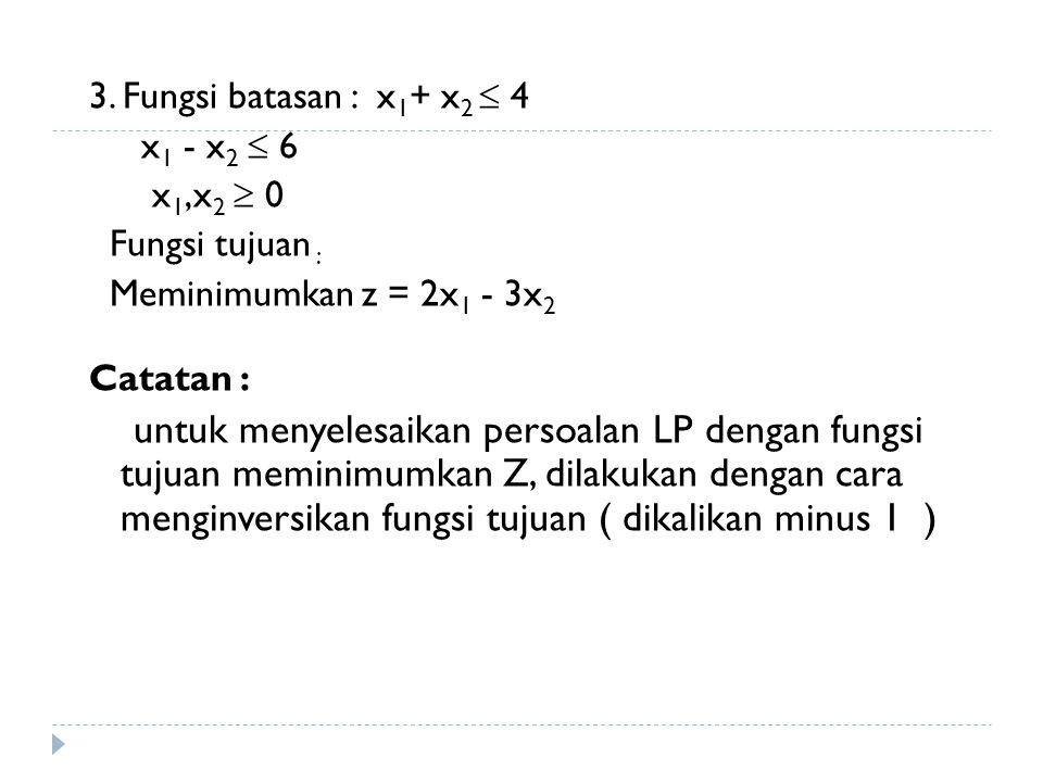 3. Fungsi batasan : x 1 + x 2  4 x 1 - x 2  6 x 1,x 2  0 Fungsi tujuan : Meminimumkan z = 2x 1 - 3x 2 Catatan : untuk menyelesaikan persoalan LP de