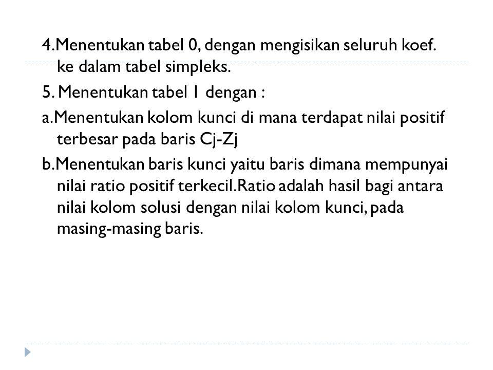 4.Menentukan tabel 0, dengan mengisikan seluruh koef. ke dalam tabel simpleks. 5. Menentukan tabel 1 dengan : a.Menentukan kolom kunci di mana terdapa