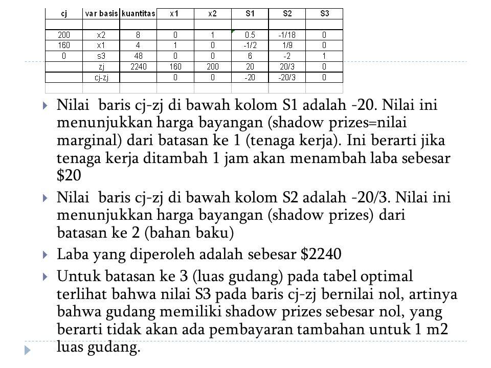  Nilai baris cj-zj di bawah kolom S1 adalah -20. Nilai ini menunjukkan harga bayangan (shadow prizes=nilai marginal) dari batasan ke 1 (tenaga kerja)