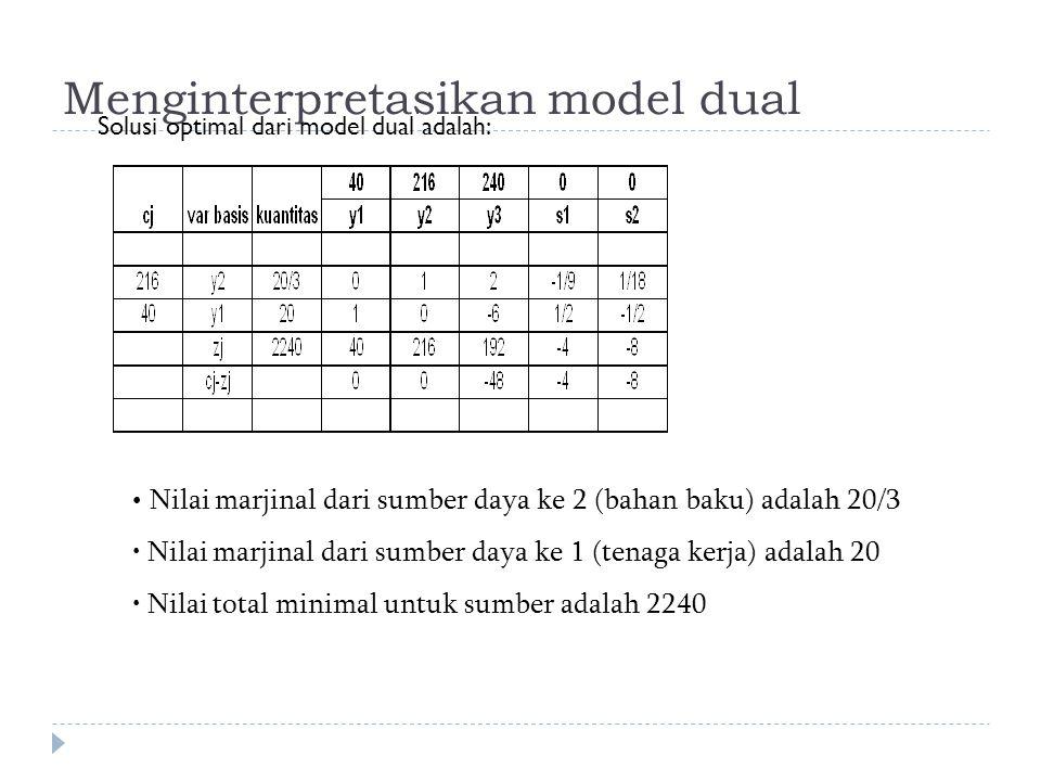 Menginterpretasikan model dual Solusi optimal dari model dual adalah: Nilai marjinal dari sumber daya ke 2 (bahan baku) adalah 20/3 Nilai marjinal dari sumber daya ke 1 (tenaga kerja) adalah 20 Nilai total minimal untuk sumber adalah 2240