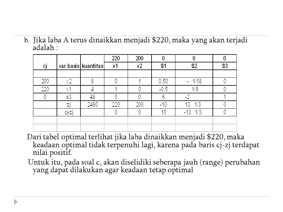 b. Jika laba A terus dinaikkan menjadi $220, maka yang akan terjadi adalah : Dari tabel optimal terlihat jika laba dinaikkan menjadi $220, maka keadaa