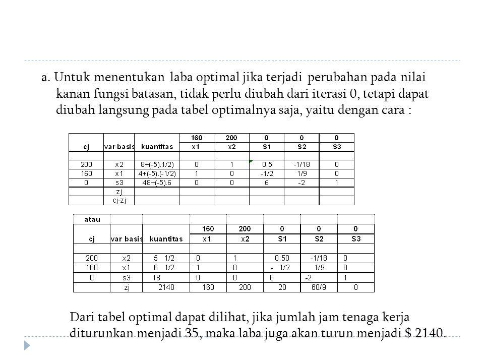 a. Untuk menentukan laba optimal jika terjadi perubahan pada nilai kanan fungsi batasan, tidak perlu diubah dari iterasi 0, tetapi dapat diubah langsu