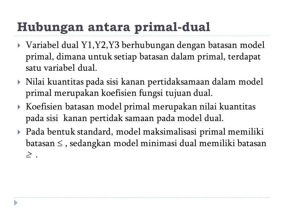 Hubungan antara primal-dual  Variabel dual Y1,Y2,Y3 berhubungan dengan batasan model primal, dimana untuk setiap batasan dalam primal, terdapat satu variabel dual.