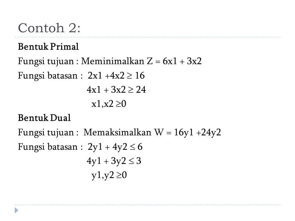 Contoh 2: Bentuk Primal Fungsi tujuan : Meminimalkan Z = 6x1 + 3x2 Fungsi batasan : 2x1 +4x2  16 4x1 + 3x2  24 x1,x2  0 Bentuk Dual Fungsi tujuan : Memaksimalkan W = 16y1 +24y2 Fungsi batasan : 2y1 + 4y2  6 4y1 + 3y2  3 y1,y2  0