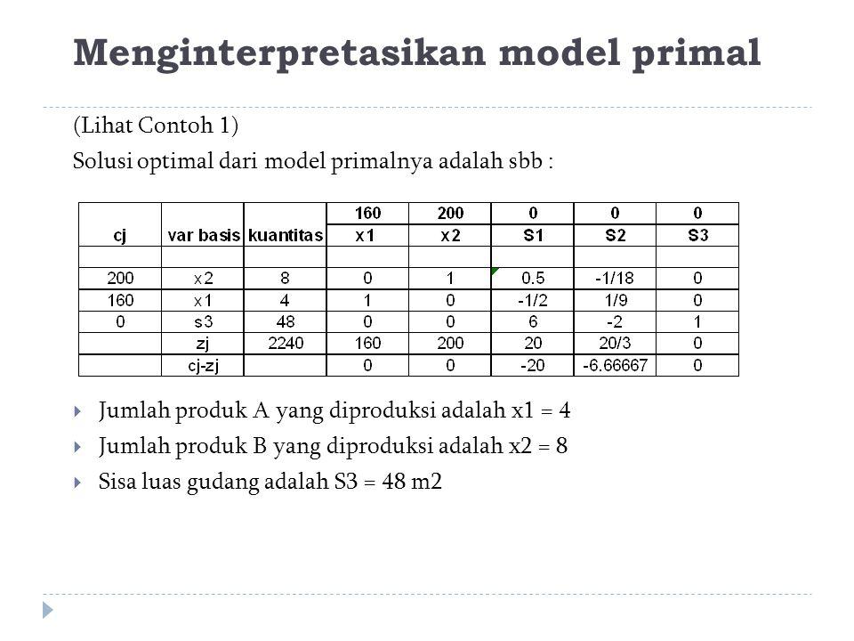 Menginterpretasikan model primal (Lihat Contoh 1) Solusi optimal dari model primalnya adalah sbb :  Jumlah produk A yang diproduksi adalah x1 = 4  Jumlah produk B yang diproduksi adalah x2 = 8  Sisa luas gudang adalah S3 = 48 m2