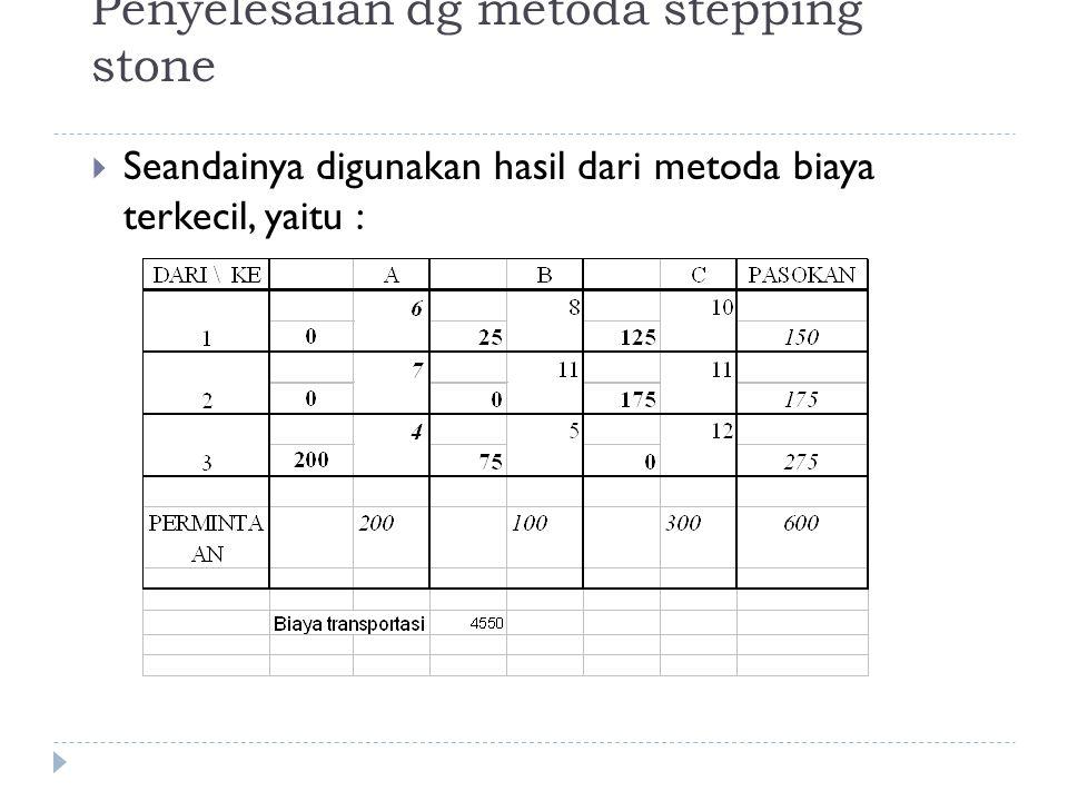 Penyelesaian dg metoda stepping stone  Seandainya digunakan hasil dari metoda biaya terkecil, yaitu :