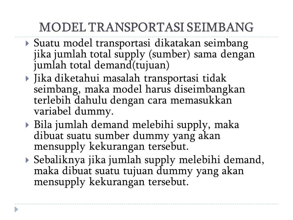 MODEL TRANSPORTASI SEIMBANG  Suatu model transportasi dikatakan seimbang jika jumlah total supply (sumber) sama dengan jumlah total demand(tujuan) 