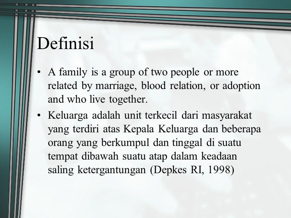 Fungsi Psikologis (1) Memberikan kasih sayang dan rasa aman (2) Memberikan perhatian diantara anggota keluarga (3) Membina pendewasaan kepribadian anggota keluarga (4) Memberikan identitas keluarga