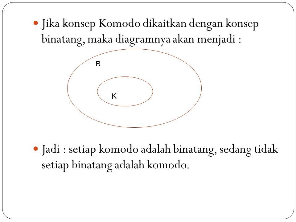 Jika konsep Komodo dikaitkan dengan konsep binatang, maka diagramnya akan menjadi : Jadi : setiap komodo adalah binatang, sedang tidak setiap binatang