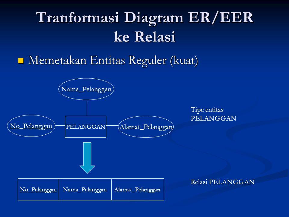 Tranformasi Diagram ER/EER ke Relasi Memetakan Entitas Reguler (kuat) Memetakan Entitas Reguler (kuat) PELANGGAN No_Pelanggan Nama_Pelanggan Alamat_Pe