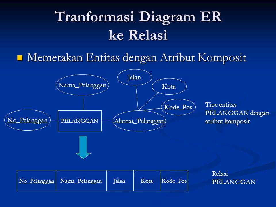 Tranformasi Diagram ER ke Relasi Memetakan Entitas dengan Atribut Komposit Memetakan Entitas dengan Atribut Komposit PELANGGAN No_Pelanggan Nama_Pelan