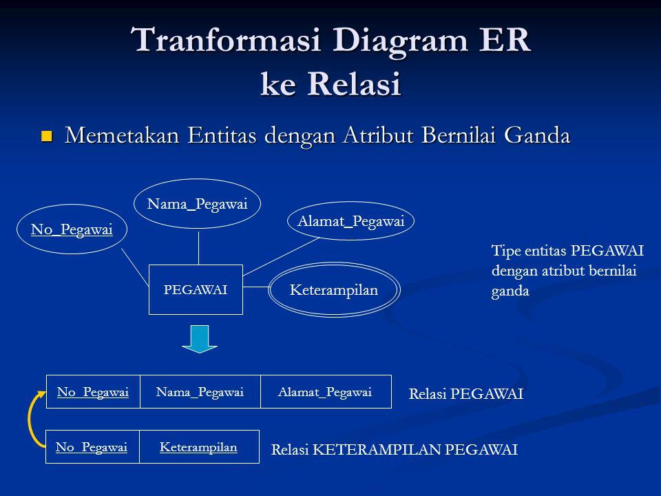 Tranformasi Diagram ER ke Relasi Memetakan Entitas dengan Atribut Bernilai Ganda Memetakan Entitas dengan Atribut Bernilai Ganda PEGAWAI No_Pegawai Na
